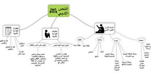 صورة كيفية تحليل نص , مبادئ وخطوات التحليل الادبى