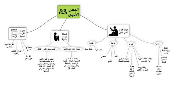 صور كيفية تحليل نص , مبادئ وخطوات التحليل الادبى