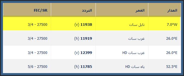 صورة تردد ام بي سي دراما , قناة تعرض الروائع من المسلسلات العربية