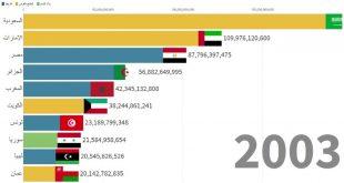 صورة اغنى دول العالم بالترتيب , من هم الاغنياء في العالم
