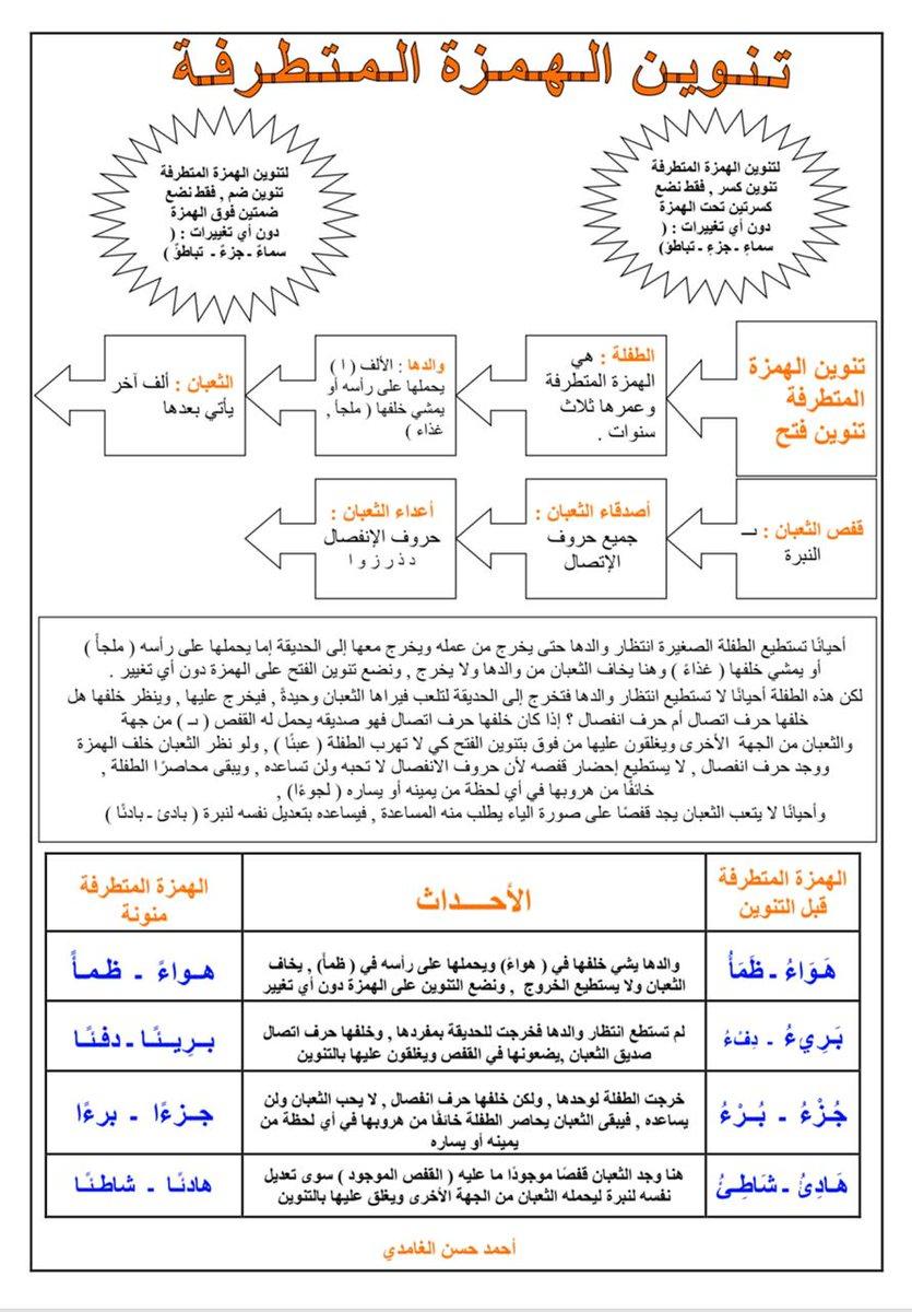 صورة كلمات تنتهي بهمزة , اللغة العربية غنية جدا