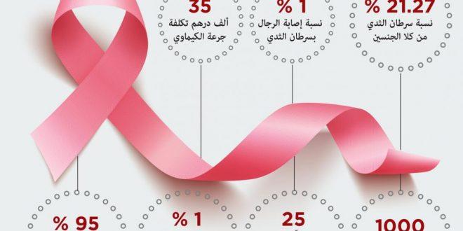 صورة هل يمكن الشفاء من سرطان الثدي , اراء جديدة حول سرطان الثدي