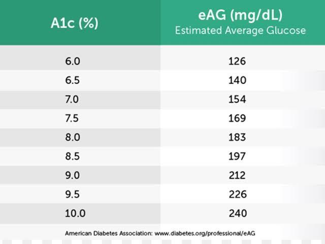 صورة المعدل الطبيعي للسكر التراكمى , نسبة السكر المفروض اد ايه